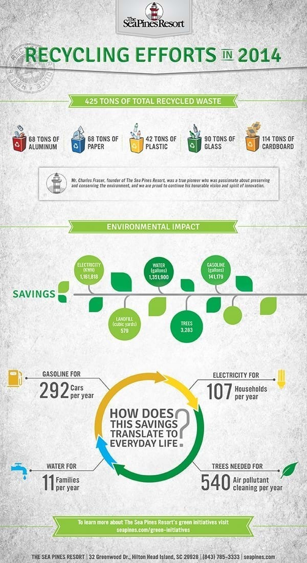 The Sea Pines Resort Recycling Efforts in 2014 Infographic